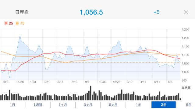 日産株価推移2