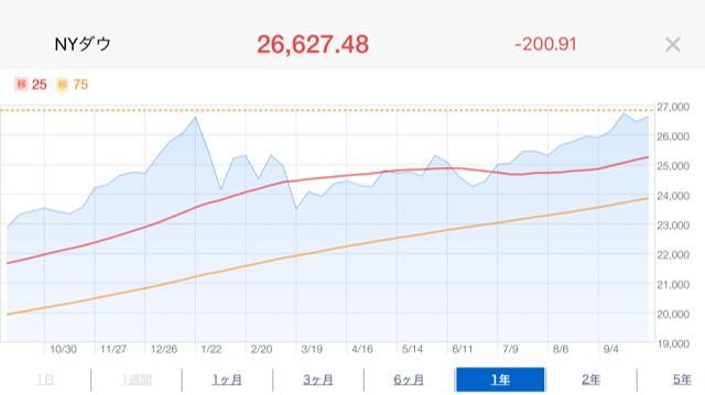 ダウ株価推移