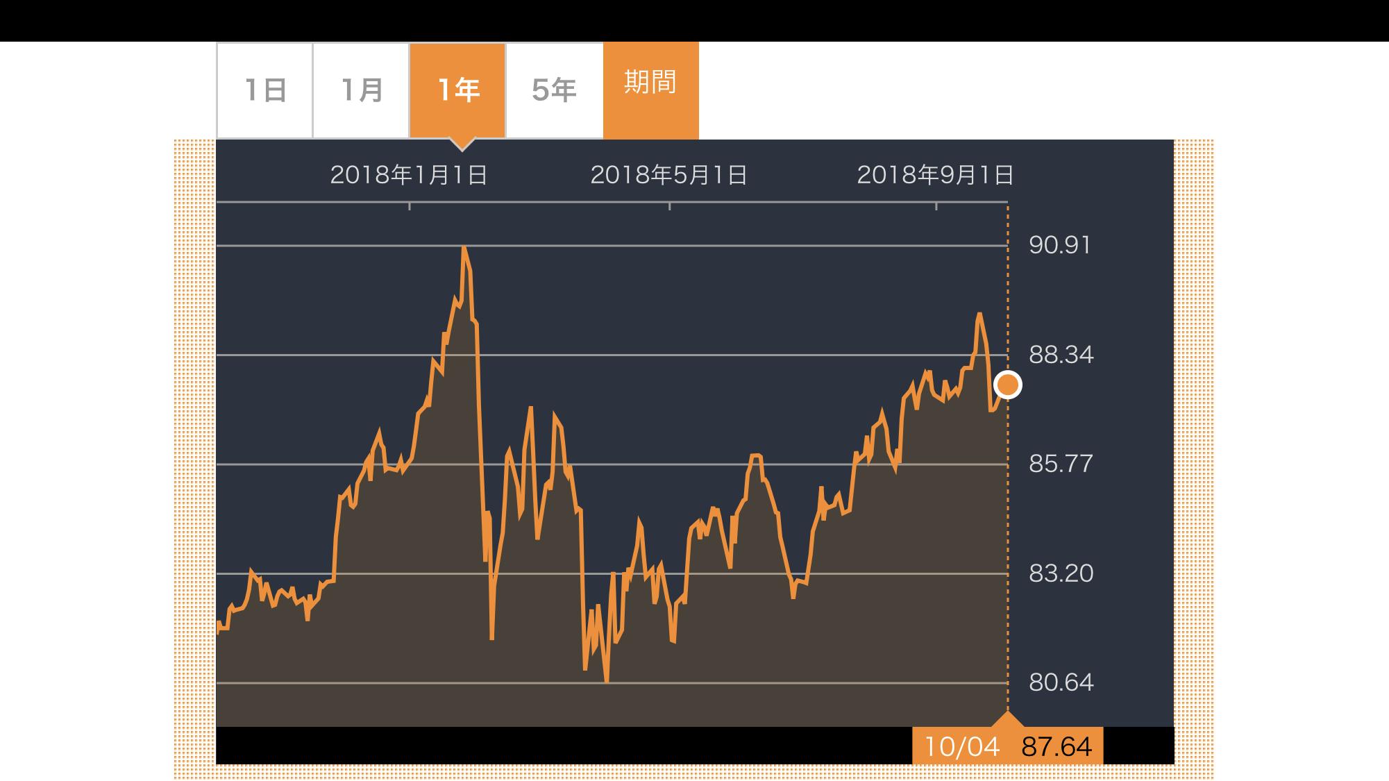 VYM株価推移