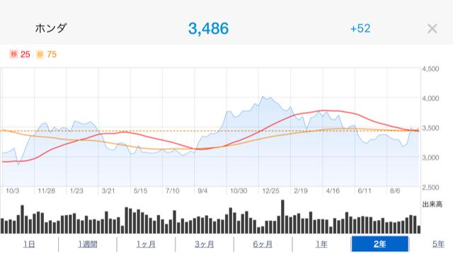 ホンダ株価推移2