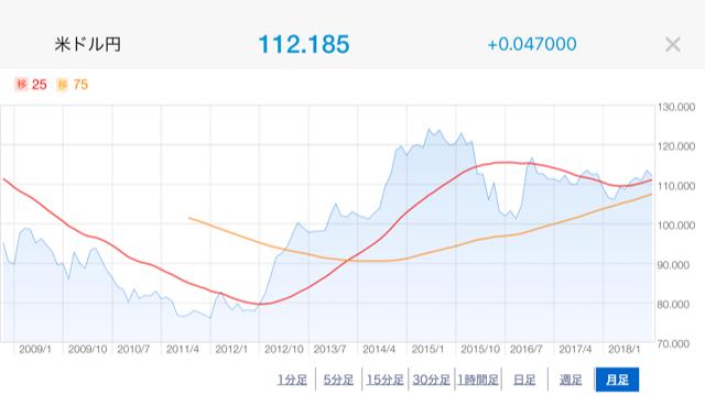 円ドル推移10年