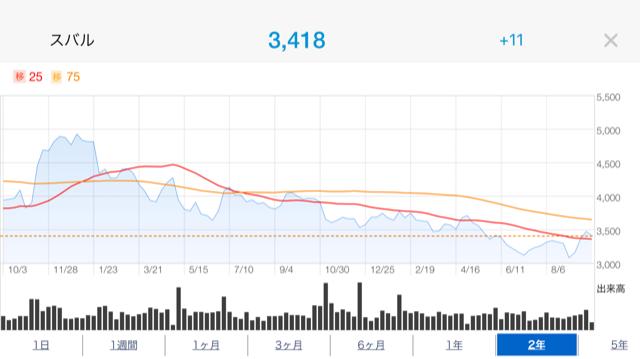 スバル株価推移2