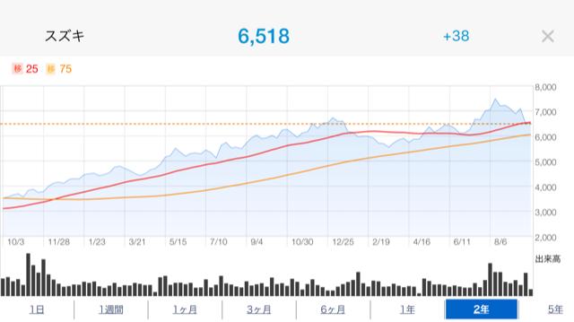 スズキ株価推移2