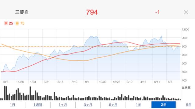 三菱株価推移2