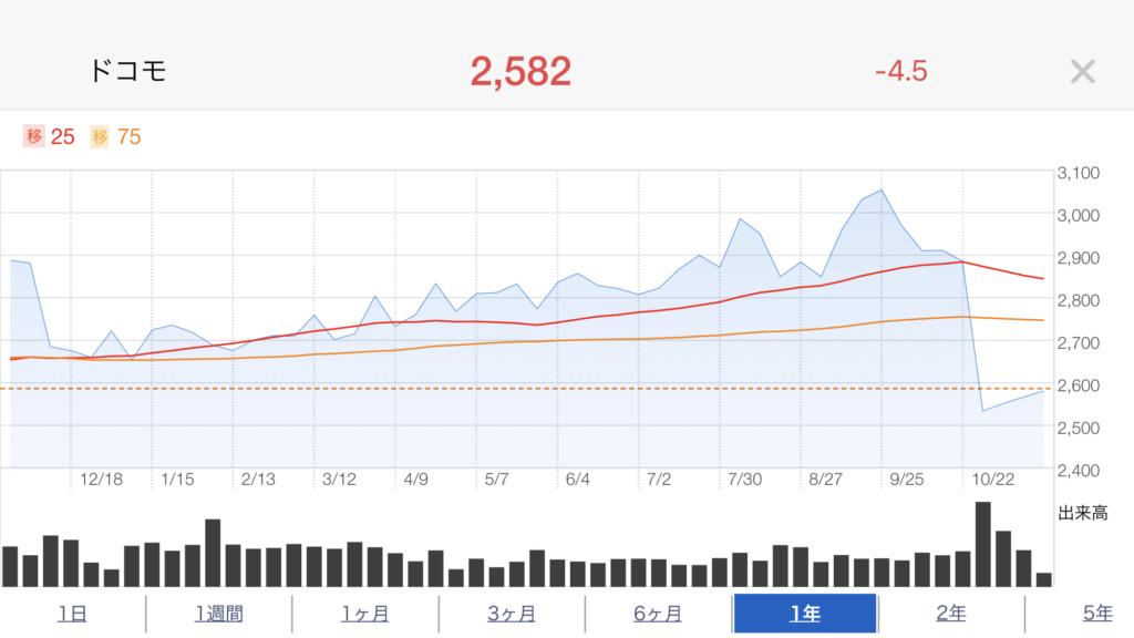 ドコモ株価推移20181122