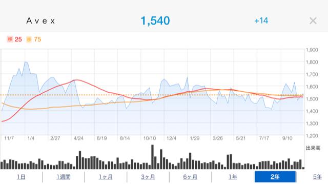 エイベックス株価