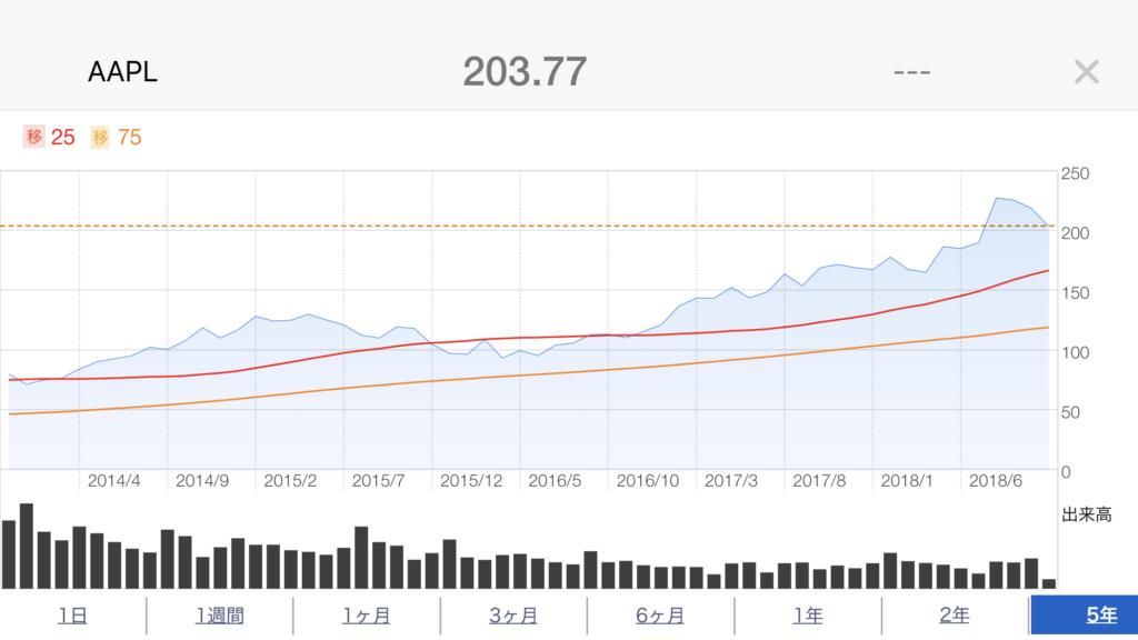 apple5年株価