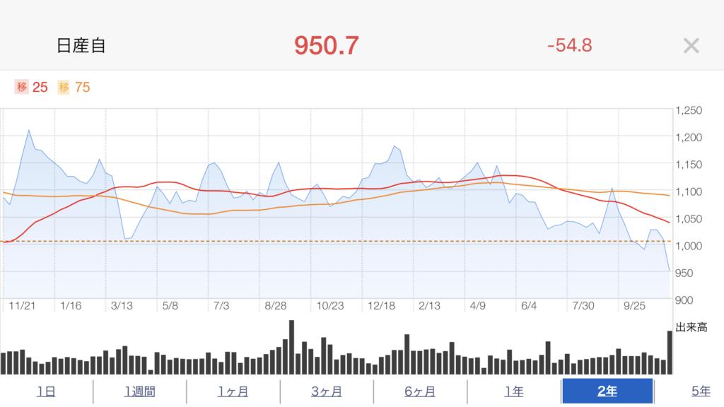 日産株価推移2年