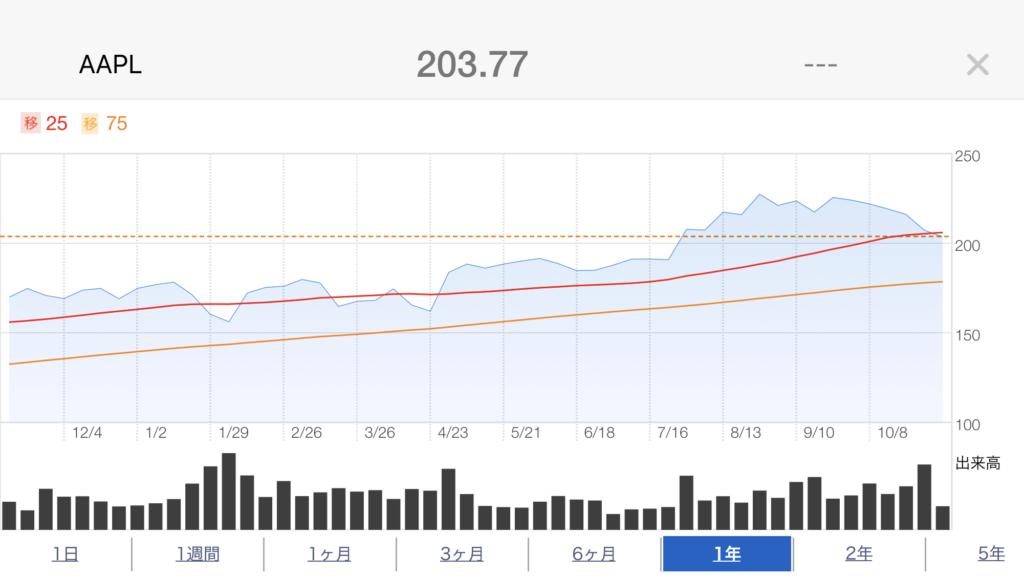 apple2年株価