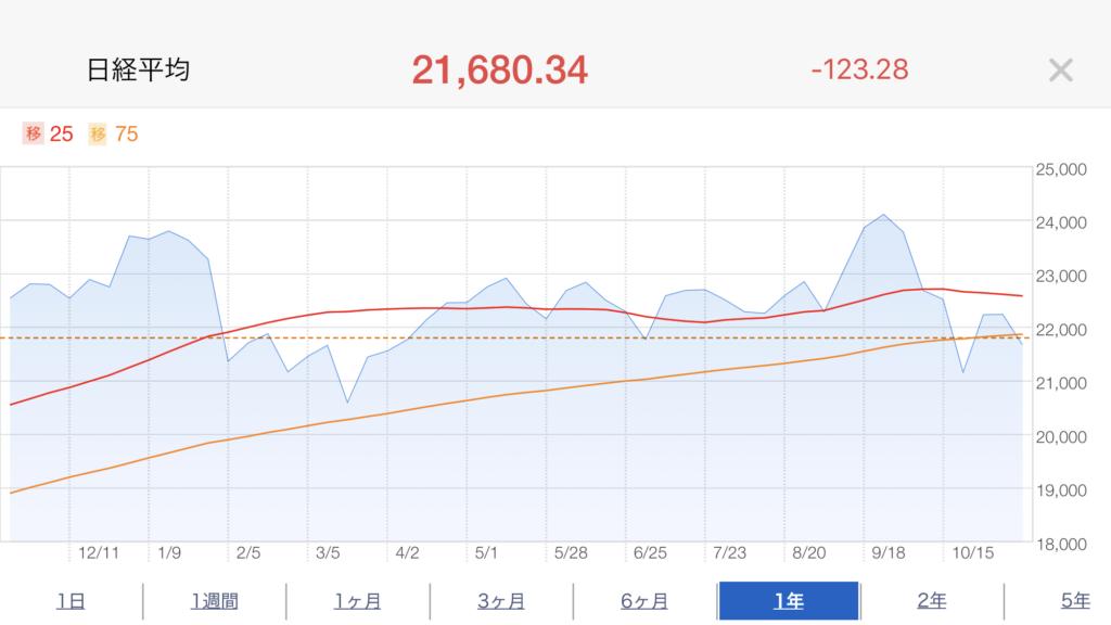 推移株価2018