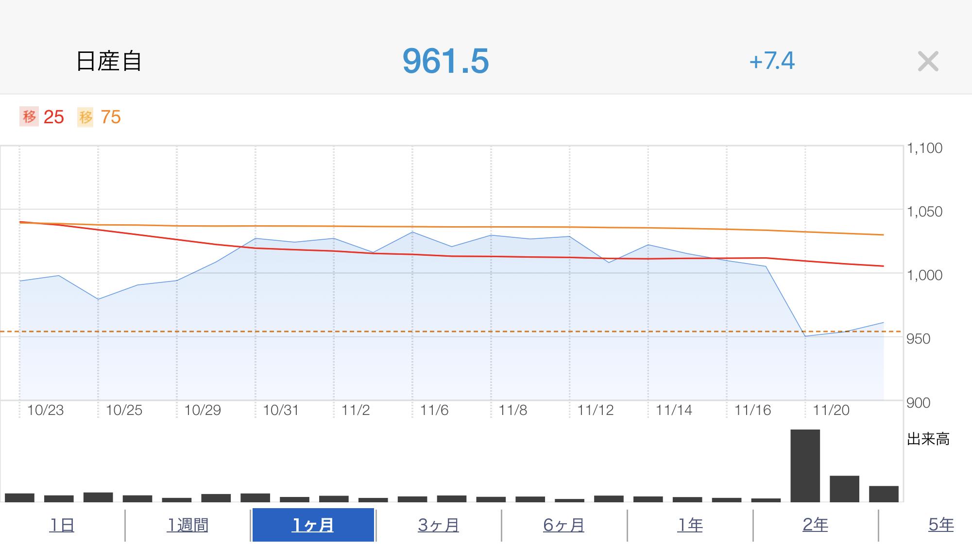 日産株価推移20181123