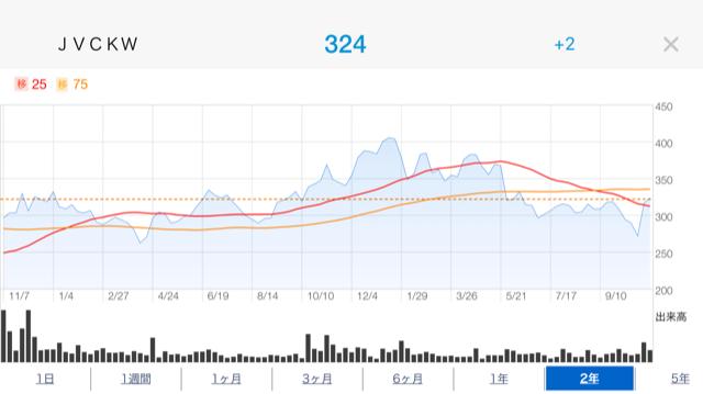 ケンウッド株価推移