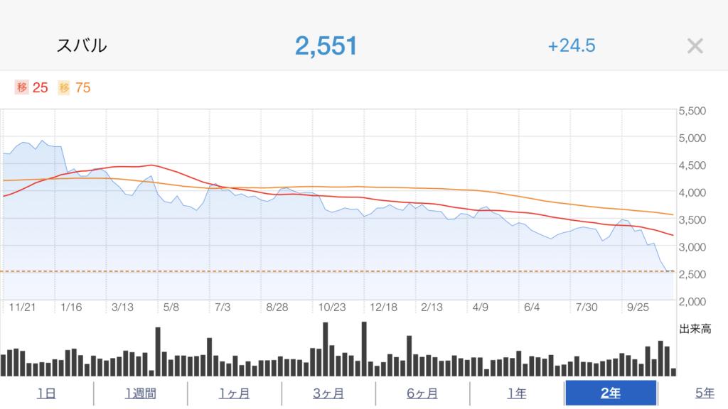 SUBARU株価推移2年