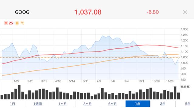 グーグル株価推移