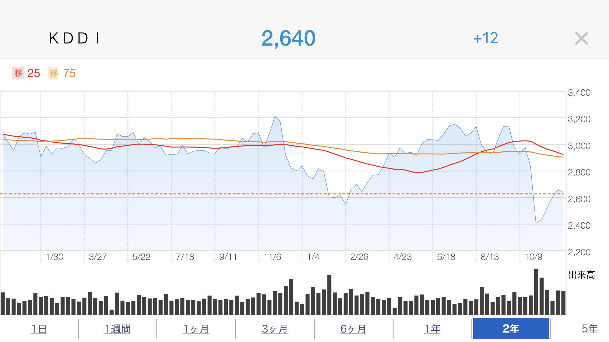 KDDI株価推移