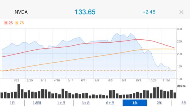 エヌビディア株価推移