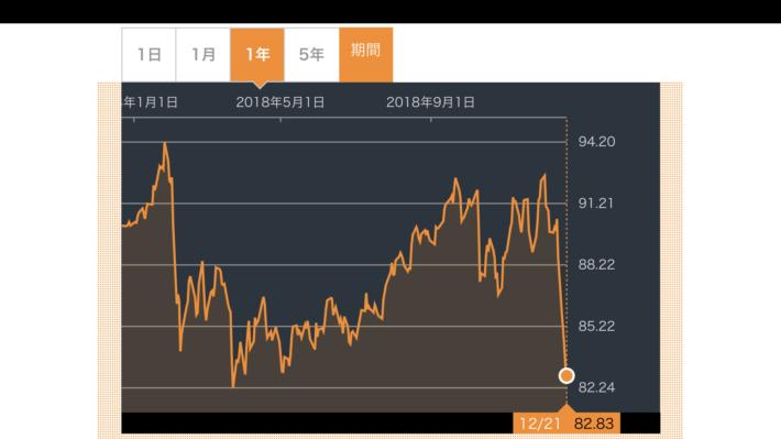 HDV株価推移