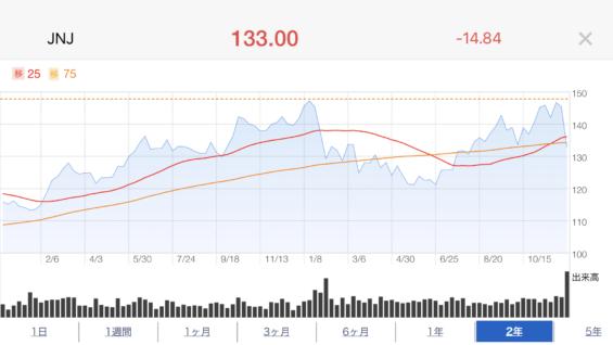 JNJ株価推移