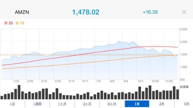 アマゾン株価推移