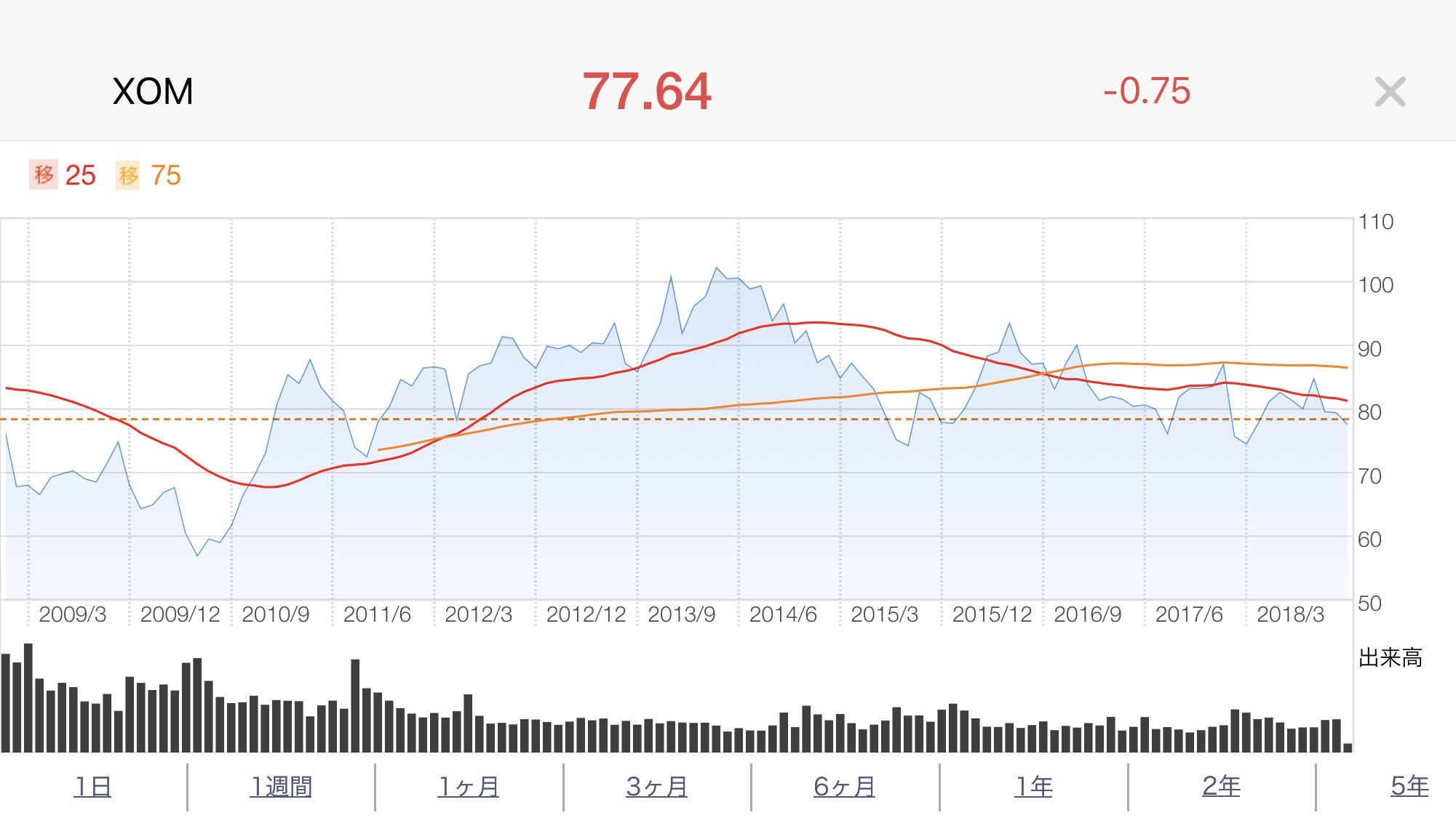 エクソンモービル(XOM)株価推移