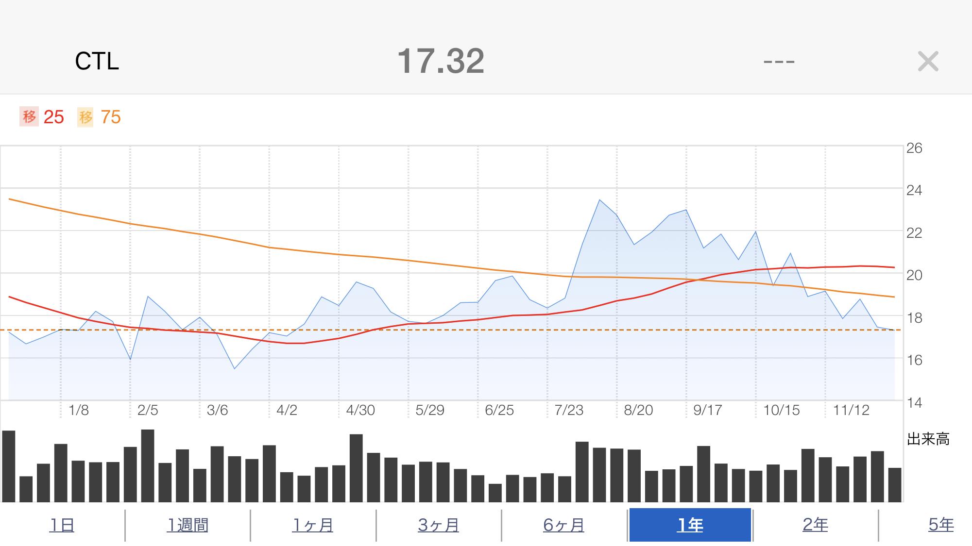 CTL株価推移