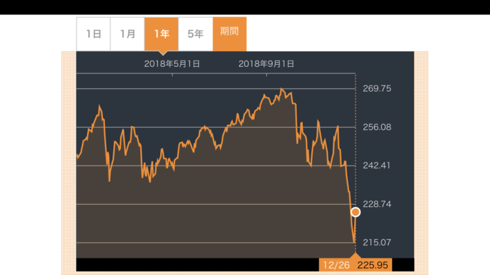 VOO株価推移