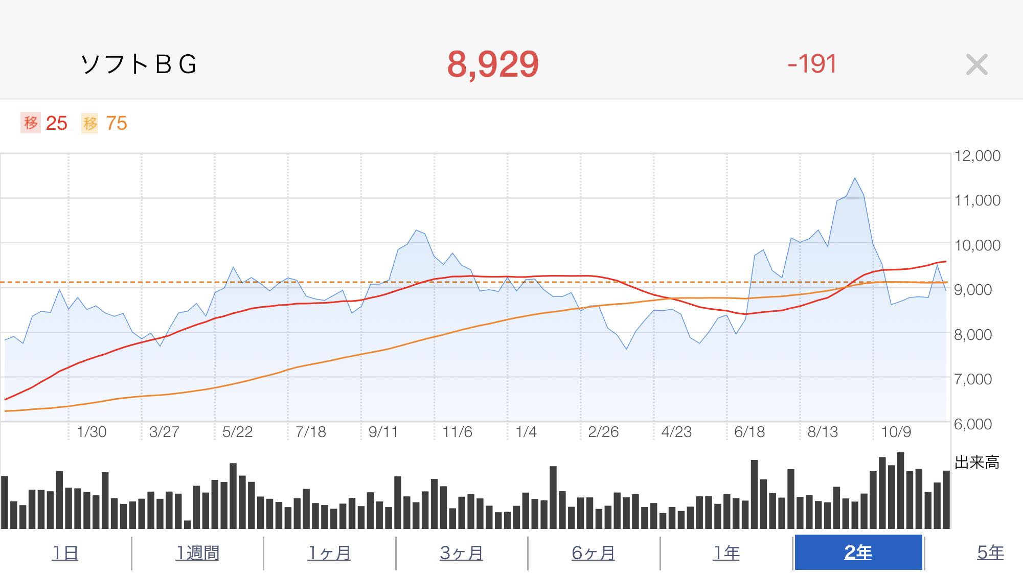 ソフトバンク株価推移