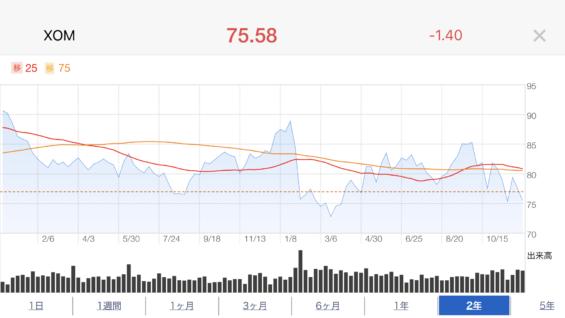 XOM株価推移