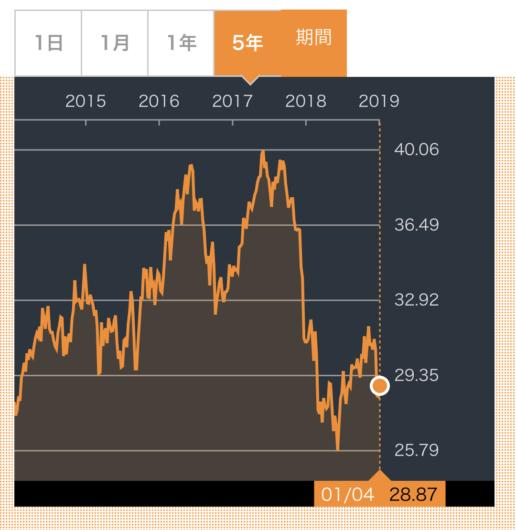 PPL株価推移