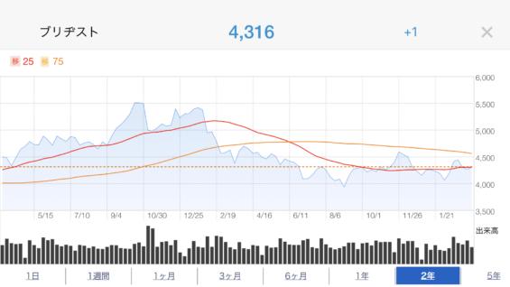 ブリジストン株価推移