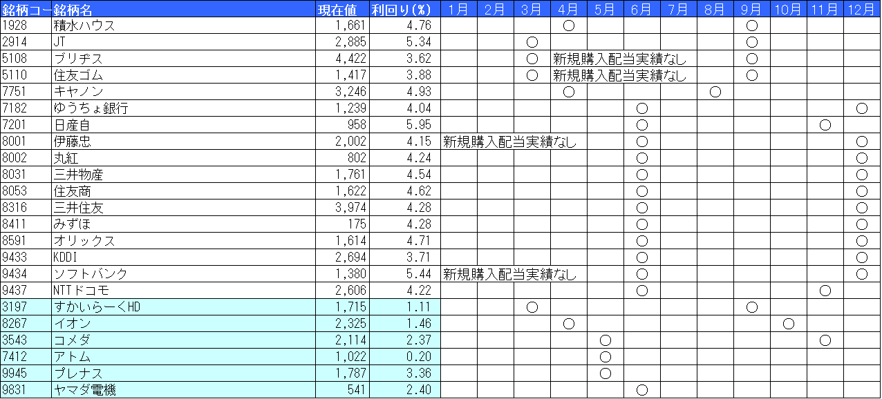 高配当日本株配当月