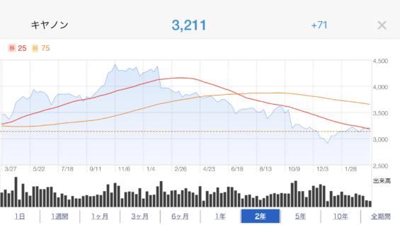 canon株価推移