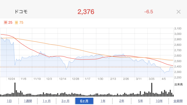 ドコモ株価推移