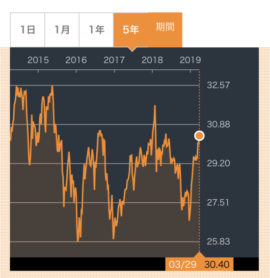 IFGL株価推移
