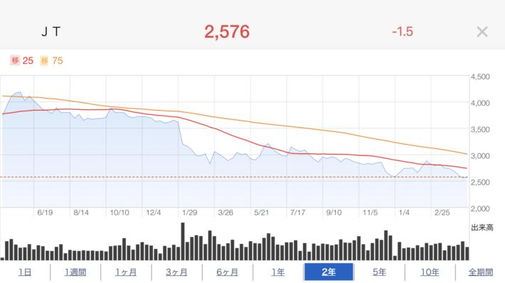 JT株価推移
