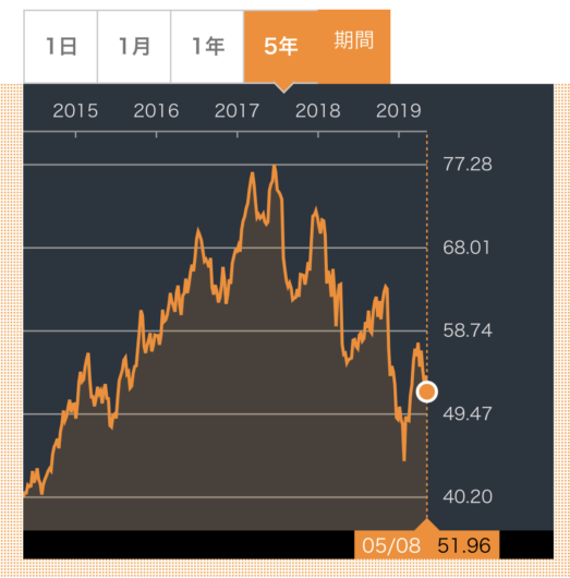 MO株価推移