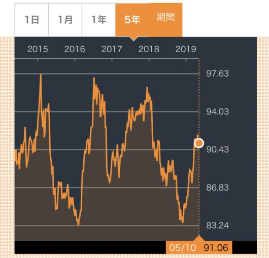 VCLT株価推移