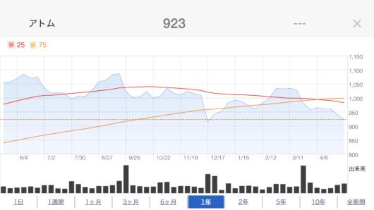 アトム株価推移