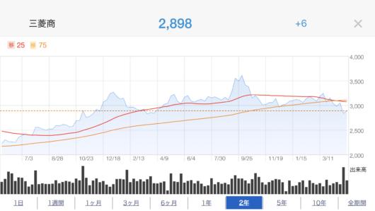 三菱商事株価推移