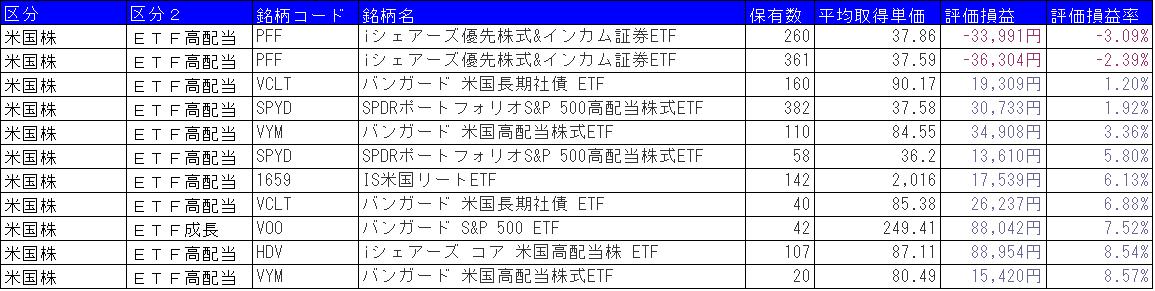 海外ETF損益状況