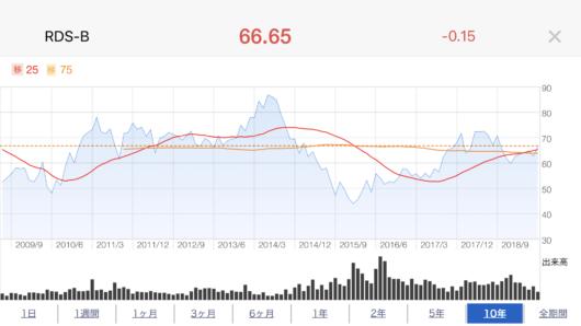 RDSB株価推移