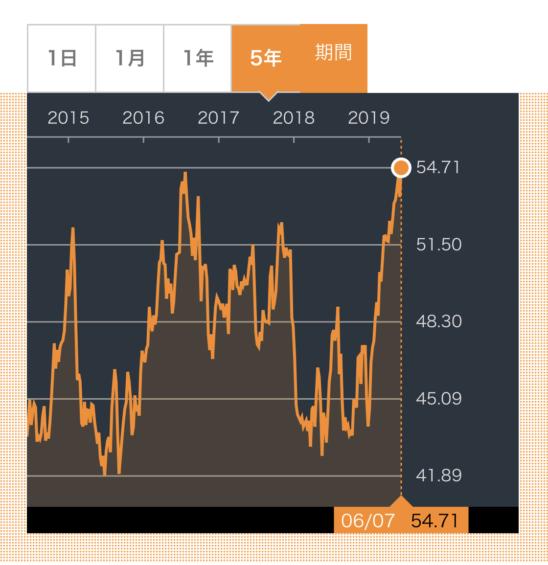 SO株価推移