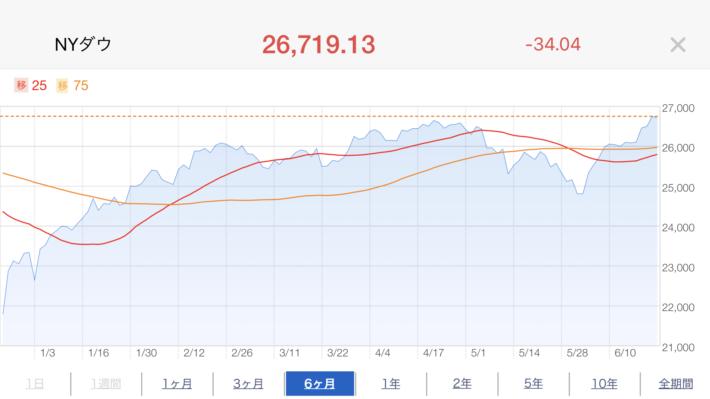 NYダウ株価推移