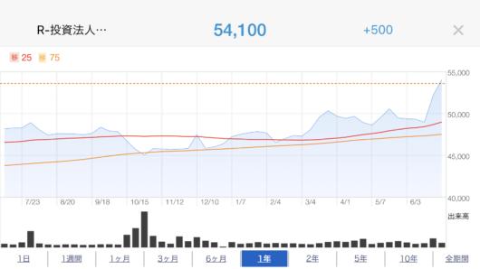 みらい株価推移
