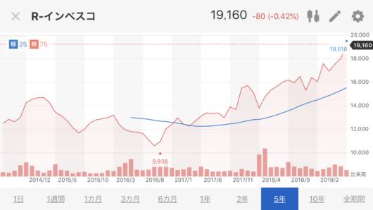 インベスコ株価推移