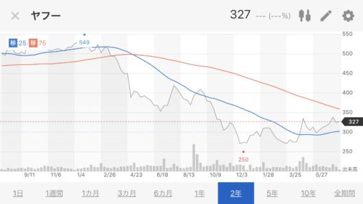 yahoo株価