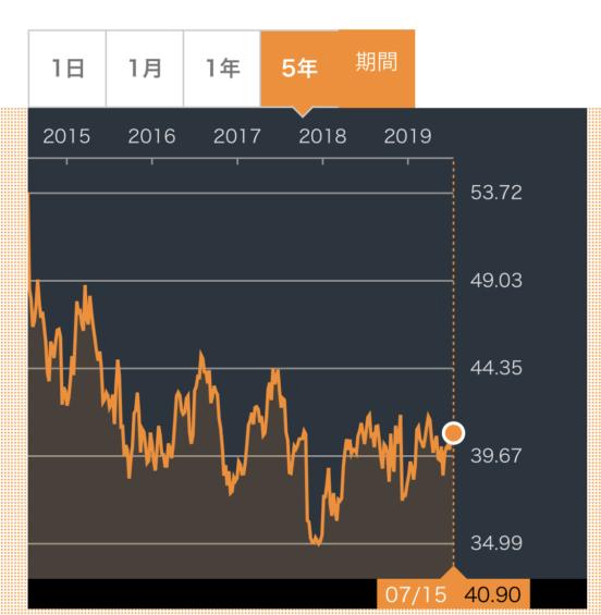 GSK株価推移