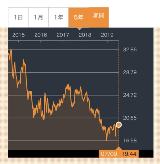 WBK株価推移