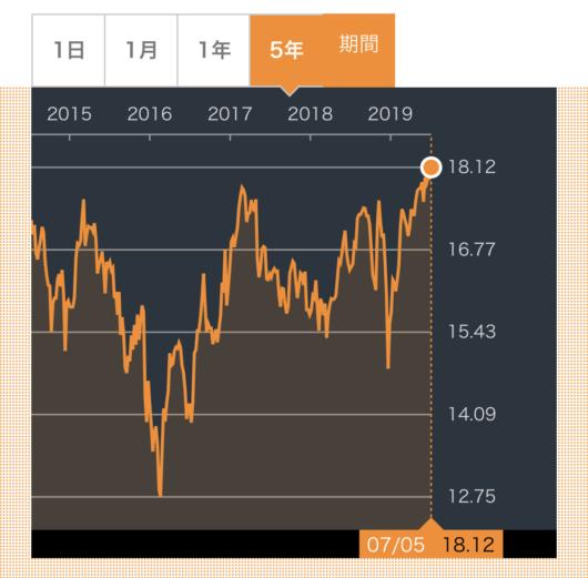ARCC株価推移