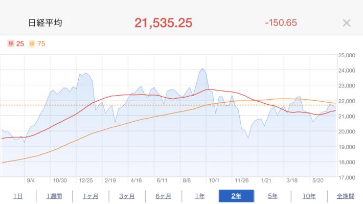 日経平均株価推移
